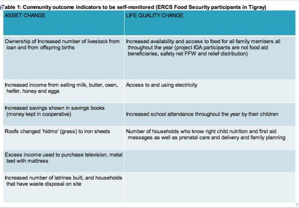 self-sustain-indicators