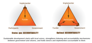 Valuing_Voices_Accountability_Capabilities_2015_pdf