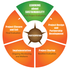 What_have_we_learned_from_postproject_sustainability_impact_Pt1and2_0216_docx